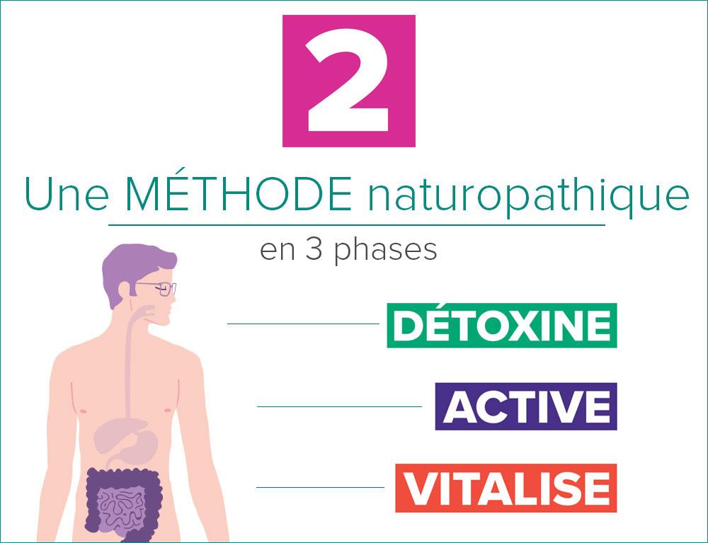 BIOPUR, une méthode naturopathique en 3 phases